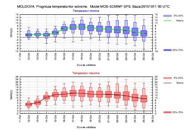 moldova temperaturi octombrie