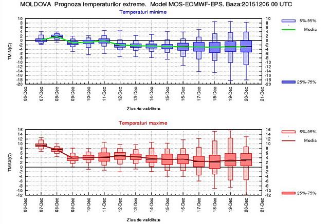 temperaturi decembrie moldova