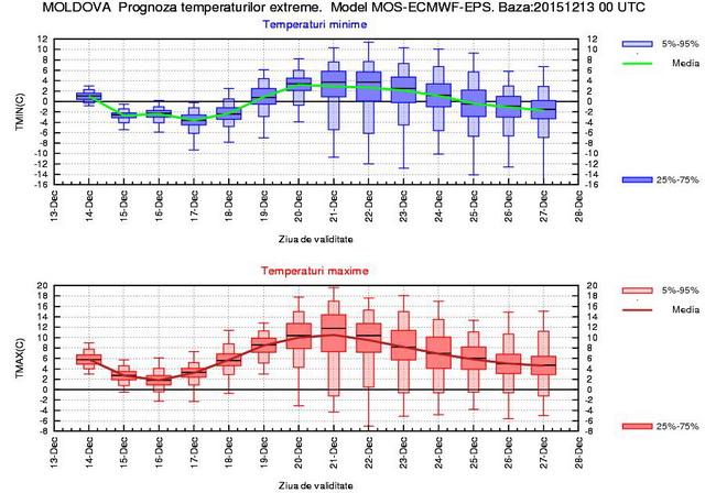 temperaturi moldova